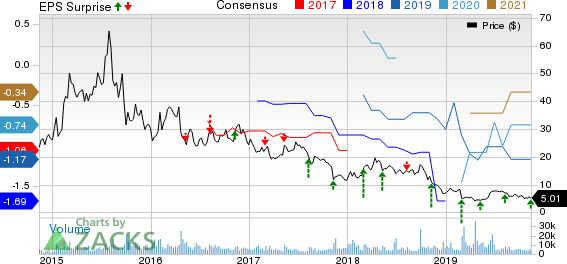 Intrexon Corporation Price, Consensus and EPS Surprise