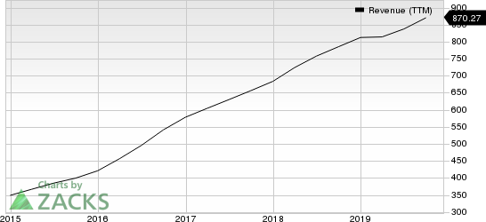 Envestnet, Inc Revenue (TTM)