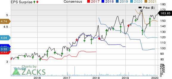 Gartner, Inc. Price, Consensus and EPS Surprise