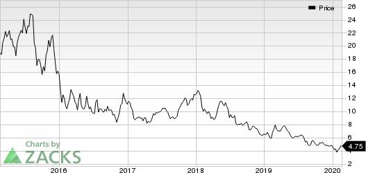 WisdomTree Investments, Inc. Price