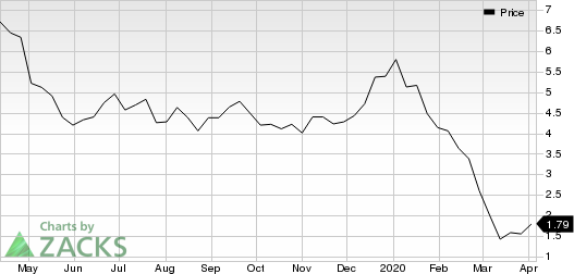W&T Offshore, Inc. Price
