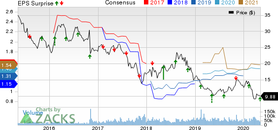 CenturyLink Inc Price, Consensus and EPS Surprise