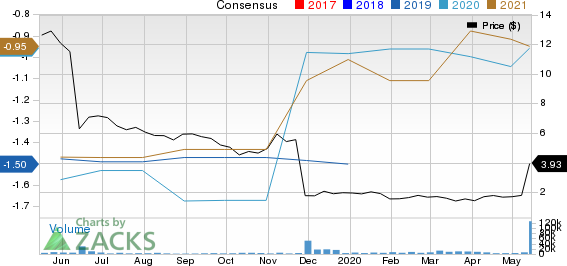 CymaBay Therapeutics Inc. Price and Consensus