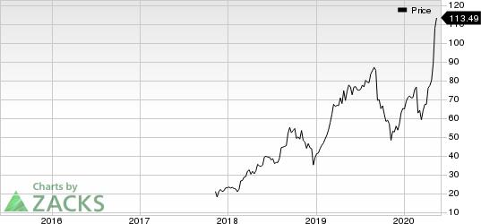 Bandwidth Inc. Price