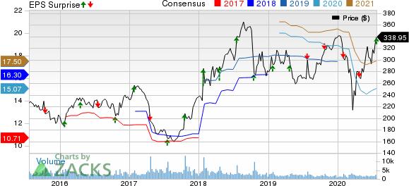 W.W. Grainger, Inc. Price, Consensus and EPS Surprise