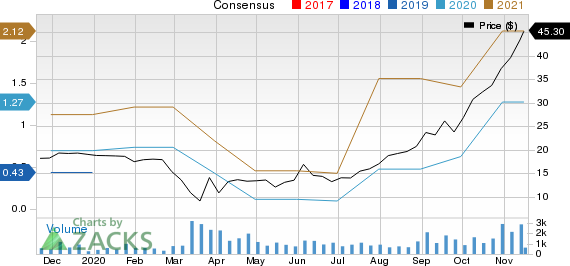 Live Oak Bancshares, Inc. Price and Consensus