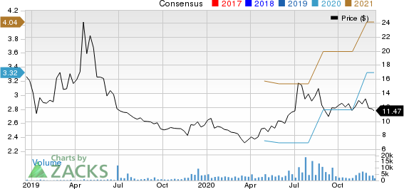 360 DigiTech, Inc. Sponsored ADR Price and Consensus
