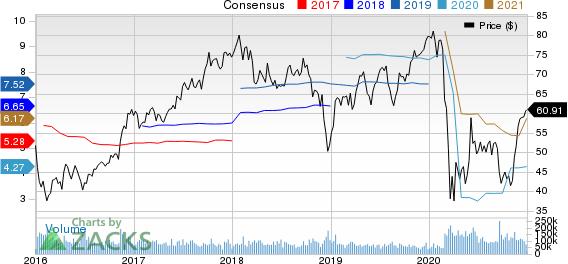 Citigroup Inc. Price and Consensus