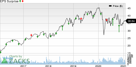 Boston Scientific Corporation Price and EPS Surprise