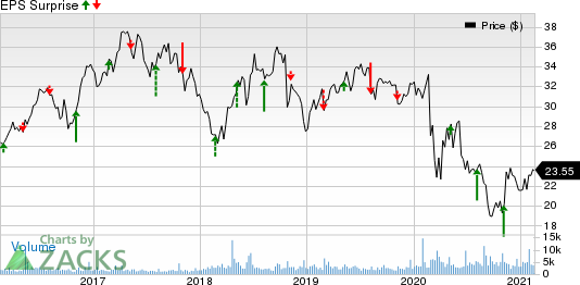 South Jersey Industries, Inc. Price and EPS Surprise