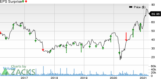 DICKS Sporting Goods, Inc. Price and EPS Surprise