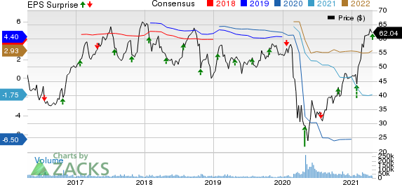 Southwest Airlines Co. Price, Consensus and EPS Surprise