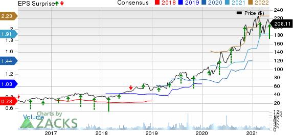 Repligen Corporation Price, Consensus and EPS Surprise