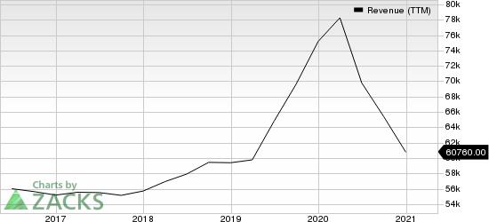 The Walt Disney Company Revenue (TTM)