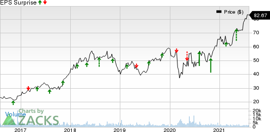 Globus Medical, Inc. Price and EPS Surprise