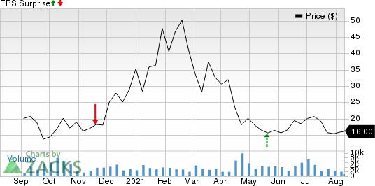 Maxeon Solar Technologies, Ltd. Price and EPS Surprise