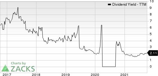 Guess, Inc. Dividend Yield (TTM)