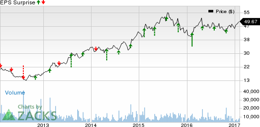 Sealed Air (SEE) to Report Q4 Earnings: What's in the Cards?