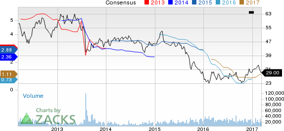 Mosaic (MOS) Down 11% Since Earnings Report: Can It Rebound?