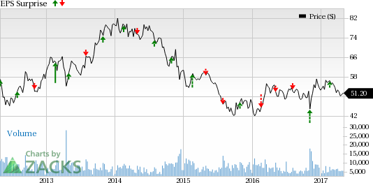 Can Fluor (FLR) Keep Earnings Streak Alive in Q1 Earnings?