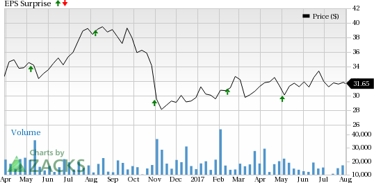 HCP Inc. (HCP) Q2 FFO Beats Estimates, Revenues Lag