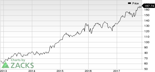 Home Depot, Inc. (The) Price