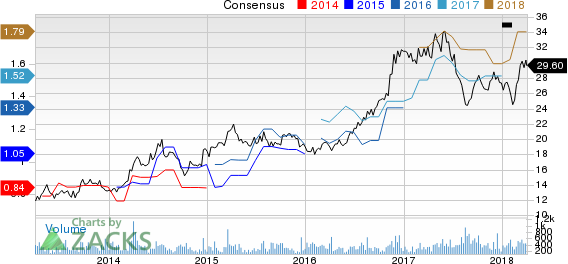 Marcus Corporation (The) Price and Consensus