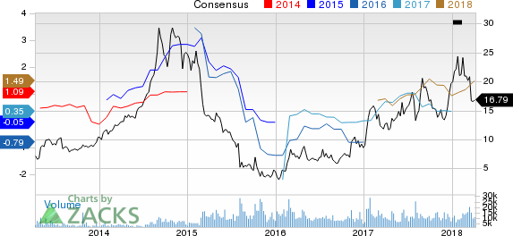 Century Aluminum Company Price and Consensus