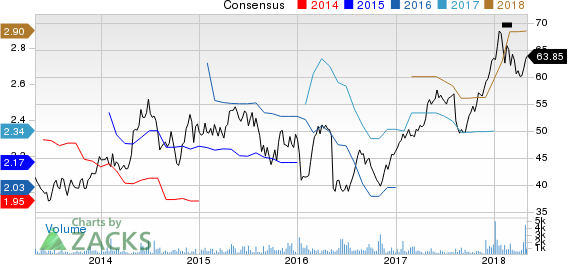 Intercontinental Hotels Group Price and Consensus