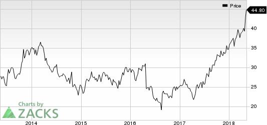 Bottomline Technologies, Inc. Price