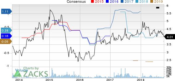 AU Optronics Corp Price and Consensus