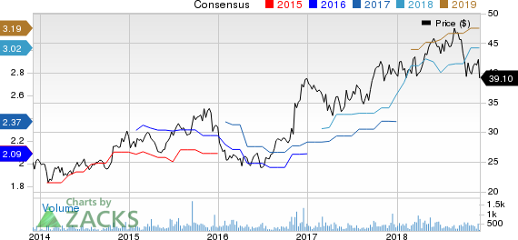 S&T Bancorp, Inc. Price and Consensus