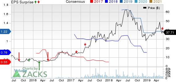 Baozun Inc. Price, Consensus and EPS Surprise