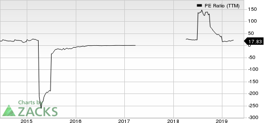 Stone Energy Corporation PE Ratio (TTM)