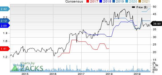 Douglas Dynamics, Inc. Price and Consensus