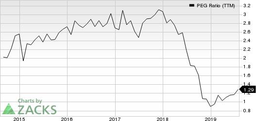 Northrop Grumman Corporation PEG Ratio (TTM)