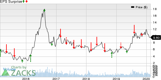 First Majestic Silver Corp. Price and EPS Surprise