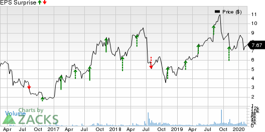 Adesto Technologies Corporation Price and EPS Surprise