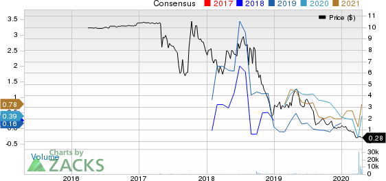 KLR Energy Acquisition Corp. Price and Consensus