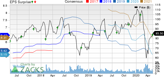 Microchip Technology Incorporated Price, Consensus and EPS Surprise