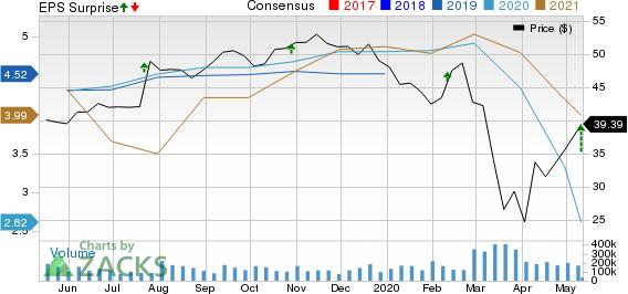 AutoNation Inc Price, Consensus and EPS Surprise