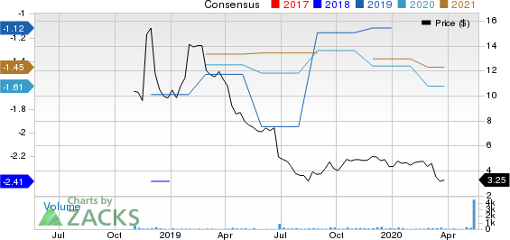 Gamida Cell Ltd. Price and Consensus