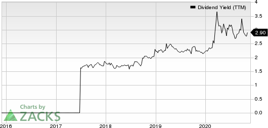 Guaranty Bancshares Inc. Dividend Yield (TTM)