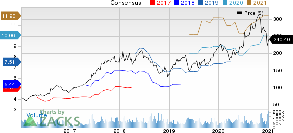 Alibaba Group Holding Limited Price and Consensus