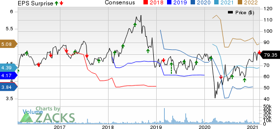 Westinghouse Air Brake Technologies Corporation Price, Consensus and EPS Surprise