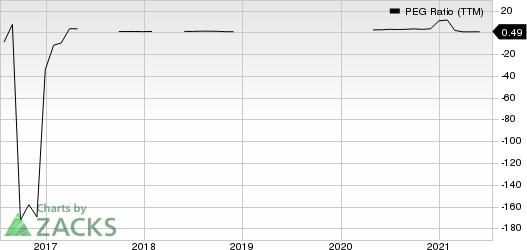 Equinor ASA PEG Ratio (TTM)