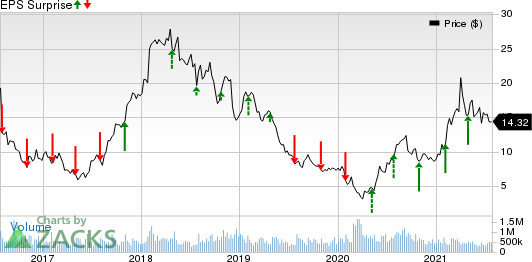 USA Truck, Inc. Price and EPS Surprise