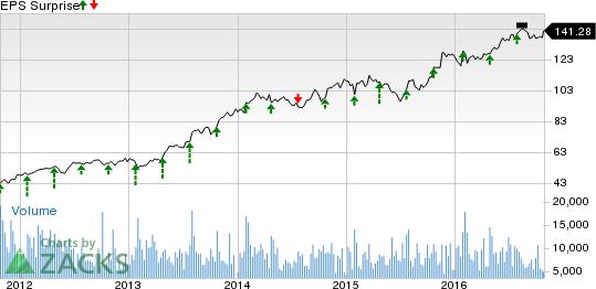 Raytheon (RTN) Tops Q3 Earnings & Sales Estimates
