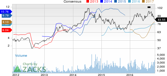 Top Ranked Value Stocks to Buy for November 14th