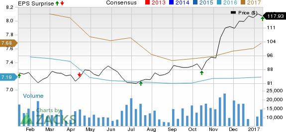 PNC Financial (PNC) Beats Q4 Earnings; Revenues Up Y/Y